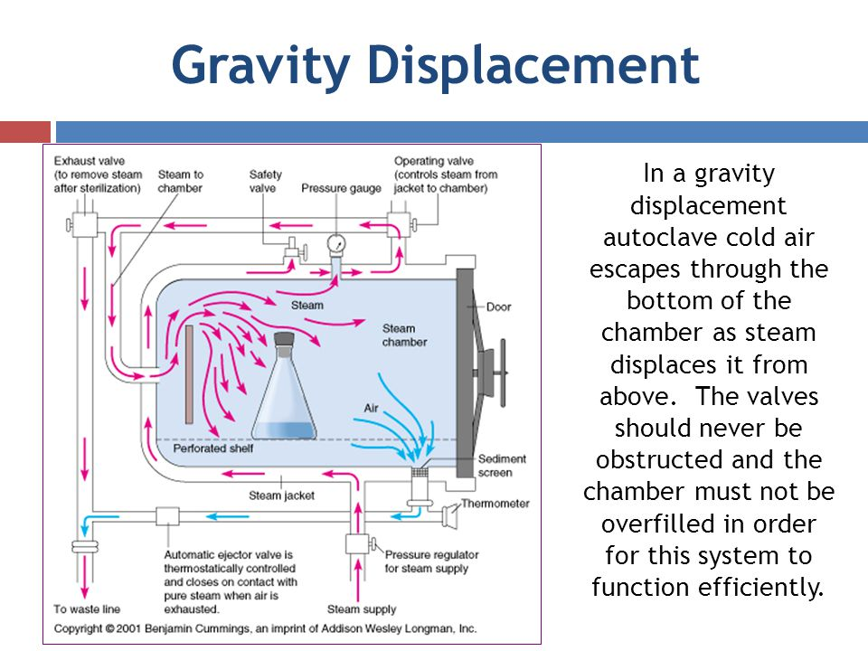 gravity displacement autoclave